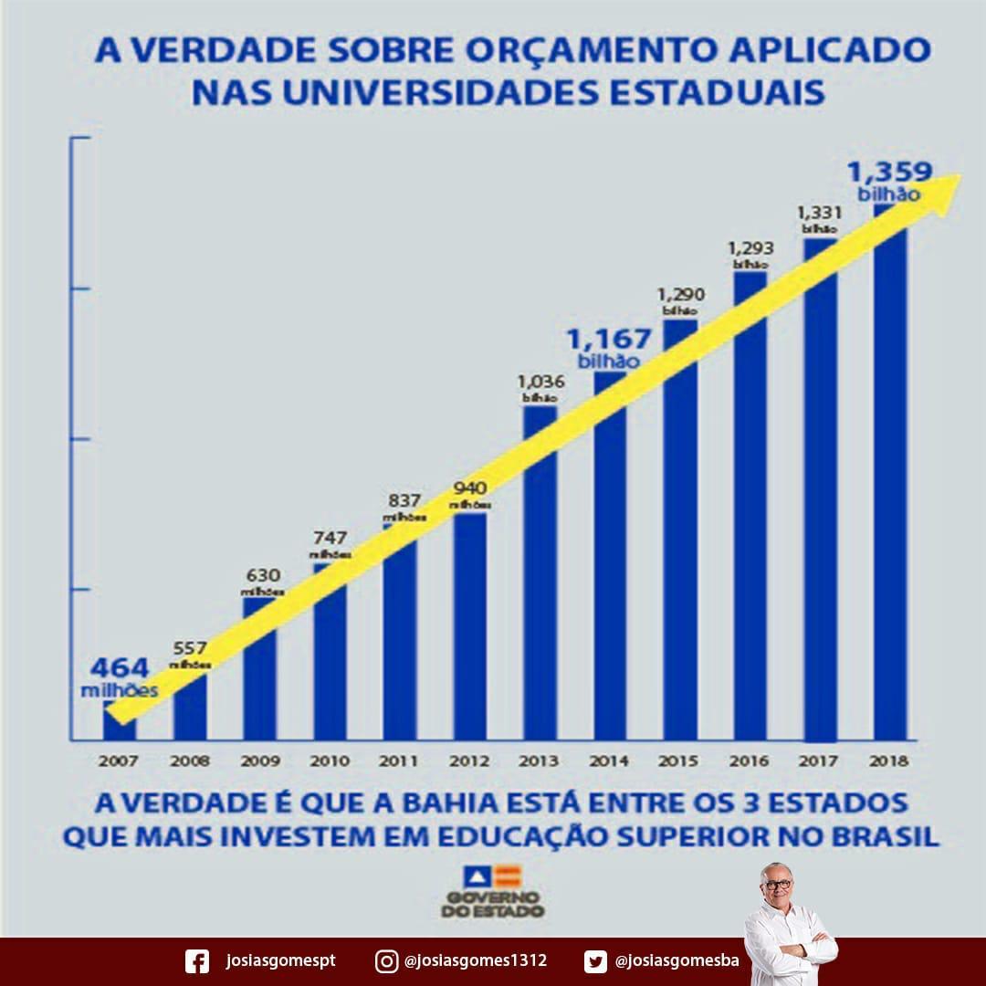 Bahia é O Terceiro Estado Que Mais Investiu Em Educação Superior